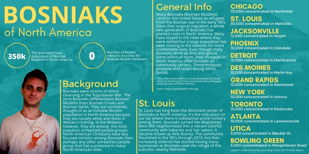 Global Gates Bosniaks in North America Infographic