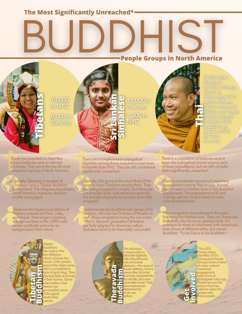 Global Gates Buddhists In North America
