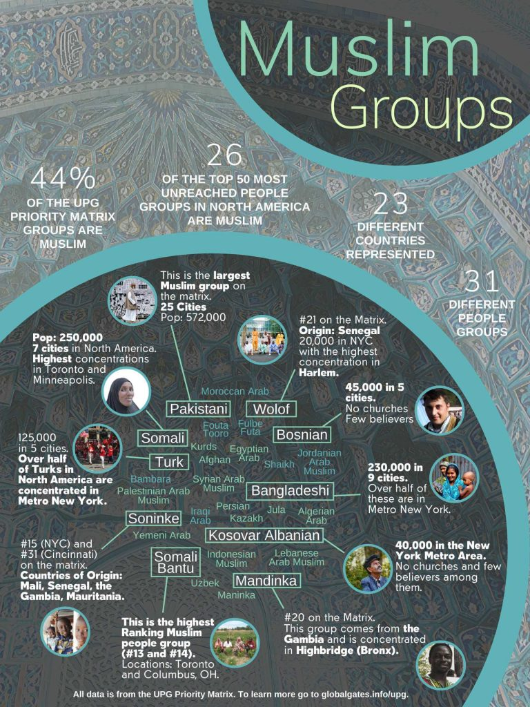 Global Gates Muslim Groups