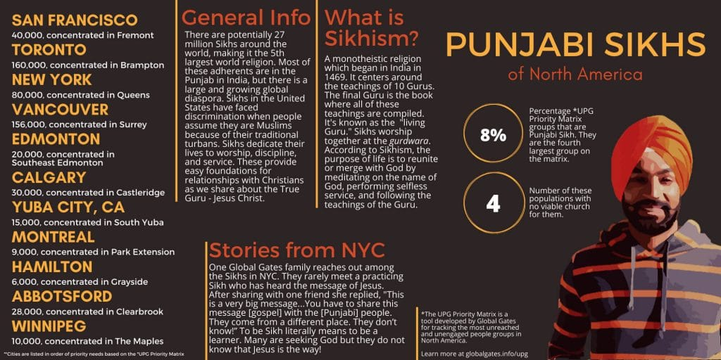 Global Gates Punjabi Sikhs in North America Infographic
