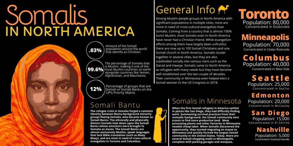 Global Gates Somalis In North America